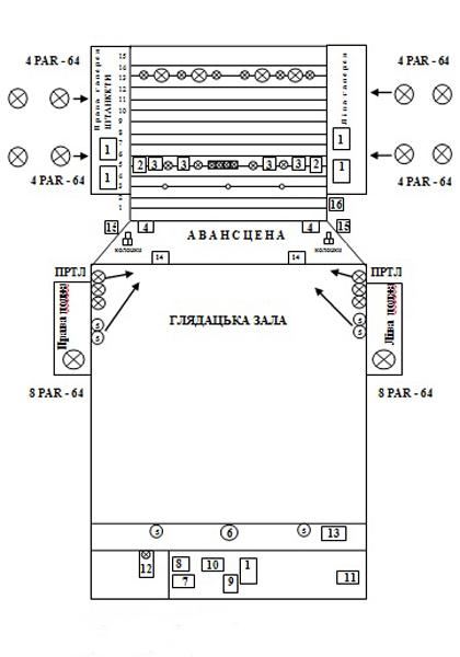 План размещения световых и звуковых приборов